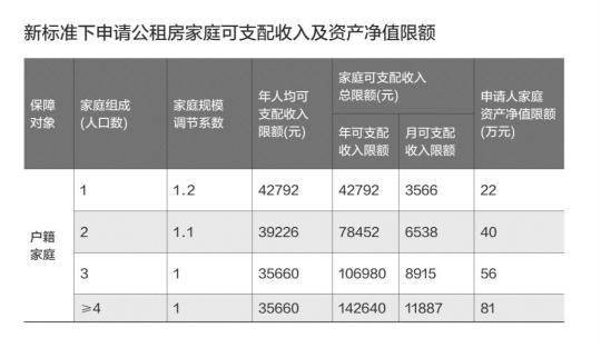 下月起广州户籍家庭 申请公租房门槛再降