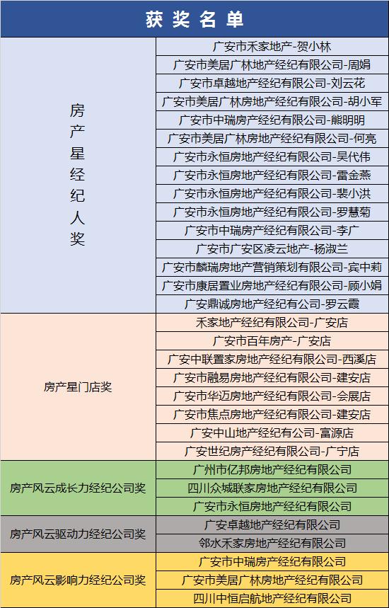 精英齐聚 共鉴盛事 2018 中国房产风云榜广安站完美收官