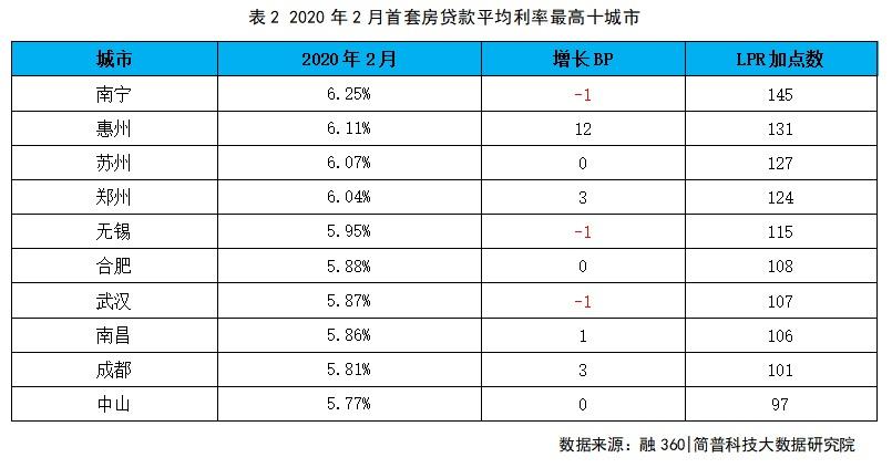 报告:8城首套房主流首付比例为2成