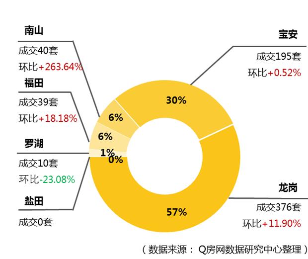 一周刚过深圳新房又涨价 成交均价为5.5万元/平方米