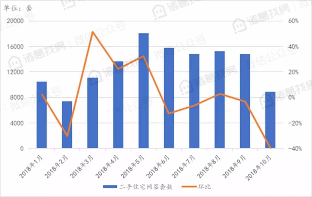 北京10月二手住宅网签环比大幅下跌,新房供应提高市场持续稳定