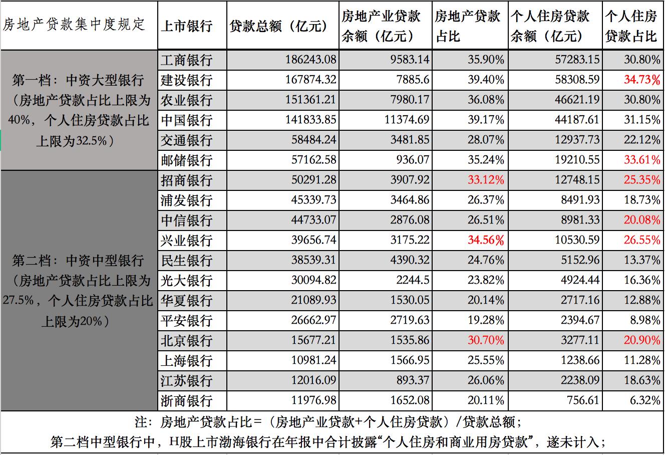 房地产贷款集中度新规影响几何:大中型银行中6家踩红线