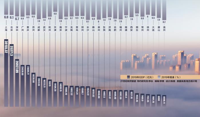 全国GDP30强城市出炉:上北深排前三,重庆排第五