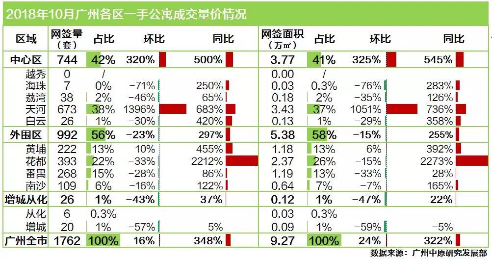 嚇壞!廣州住宅庫存跌至近一年新低