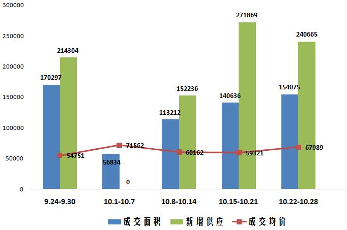 上周上海新房成交量价齐涨 全市整体均价67989元/平方米