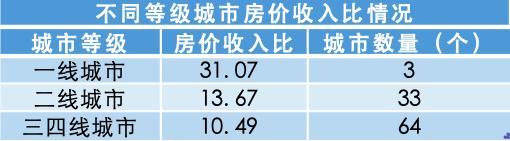 哪个城市买房压力最大?:深圳排名全国第一上海仅第五