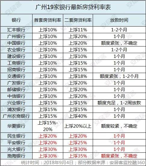天啊!额度紧张+上浮30%,9月房贷利率又涨了?!
