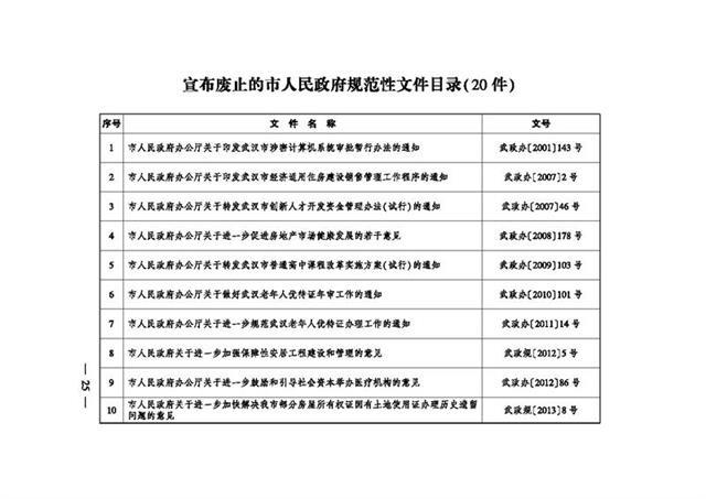 武汉清理政府规范性文件,经济房销售管理程序等20个文件被废止
