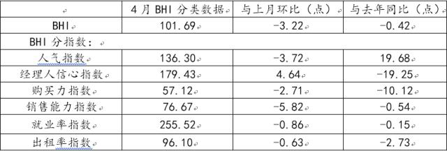 (全国建材家居景气指数4月份数据)