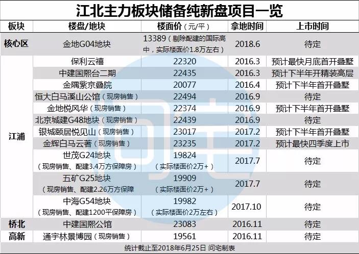 房价进入400万总价时间!下半年,江北新盘如何化解危机?