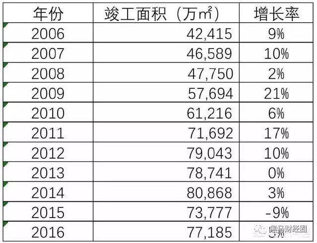 2018年注定成为中国楼市的转折年