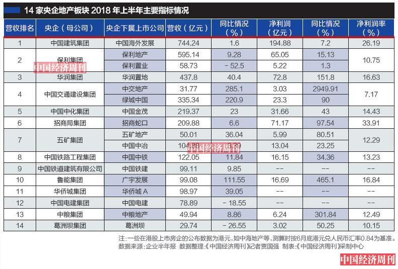 """14家央企地产板块半年报解析:中海地产创营收净利润""""双冠军"""""""