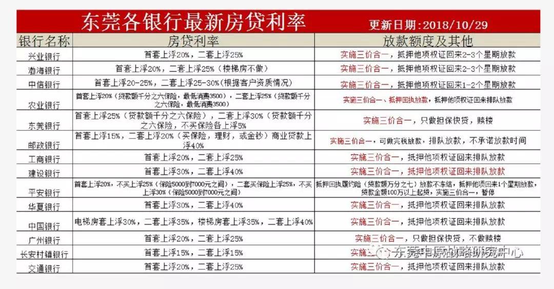 多地银行下调房贷利率,东莞会降吗?14家银行最新利率表奉上!