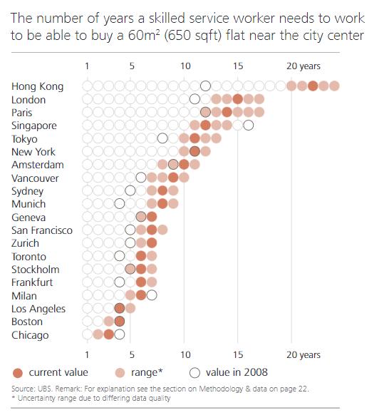 拐点将至?瑞银警告:香港面临最严重的楼市泡沫风险