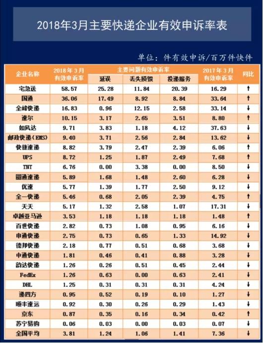 """2018首场电商大促,苏宁物流418实现""""分钟级配送"""""""