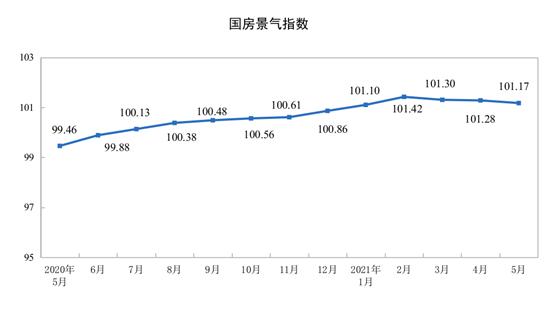 前5月全国房地产开发投资5.43万亿元同比增长18.3%