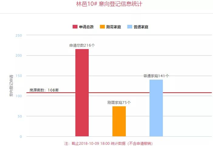 """10月首批房源登记,3盘质疑声中迎来""""首日红"""""""
