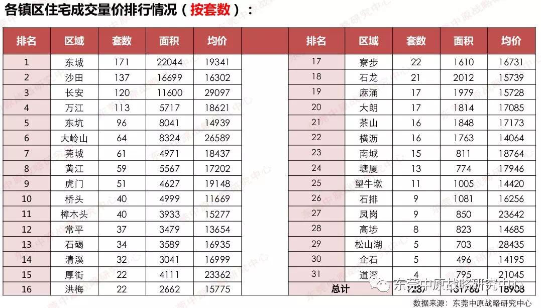 东莞土拍渐冷趋势延续,房企冲量出货,供应量剧增200%