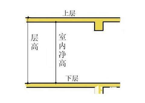 房屋的层高和净高怎么算?你知道相关标准吗,一起来看看学习一下