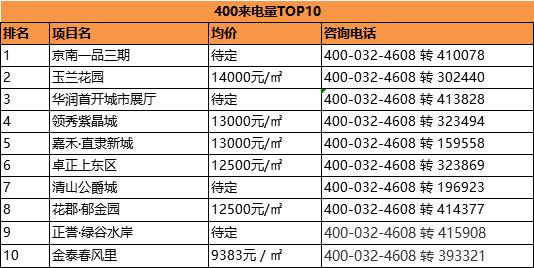 置业推荐丨2020年5月保定全市楼盘400来电量TOP10