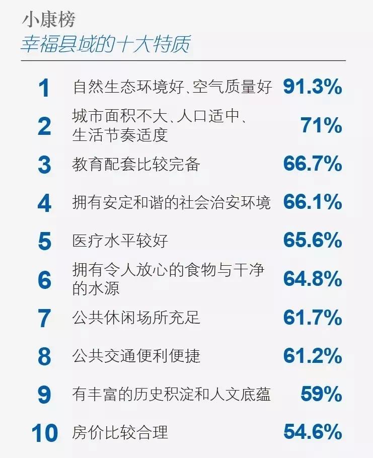 """""""2018中国幸福百县""""名单发布 绍兴这3地方强势上榜!"""