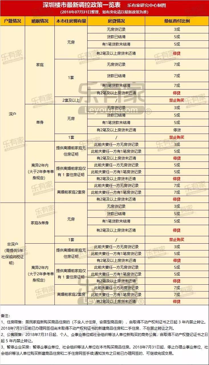 全面围剿!住宅限售3年、公寓5年,深圳最严调控!毁约潮或来临