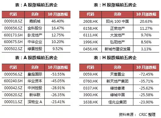 境外發債持續減少,在港排隊上市房企達8家