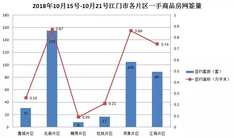 房地产周报:上周一手商品房均价为9597元/平米!价格稳定!