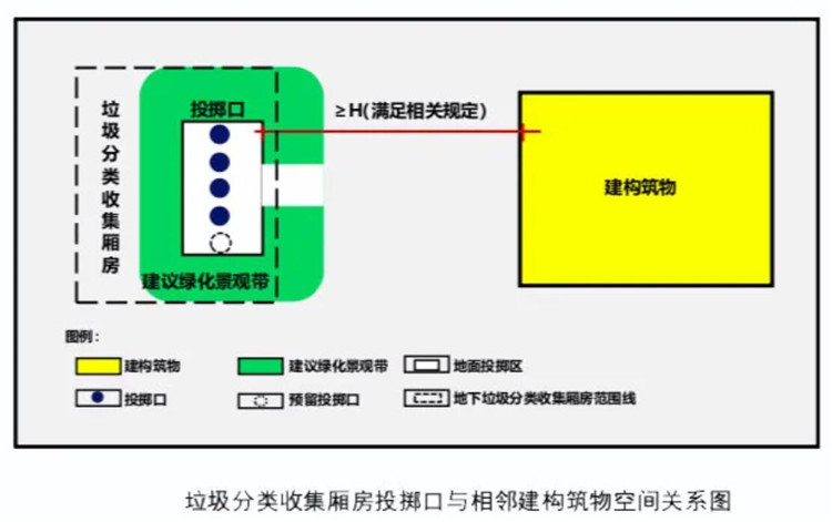 重庆出台新规:新建住宅应配套垃圾分类收集厢房(图3)