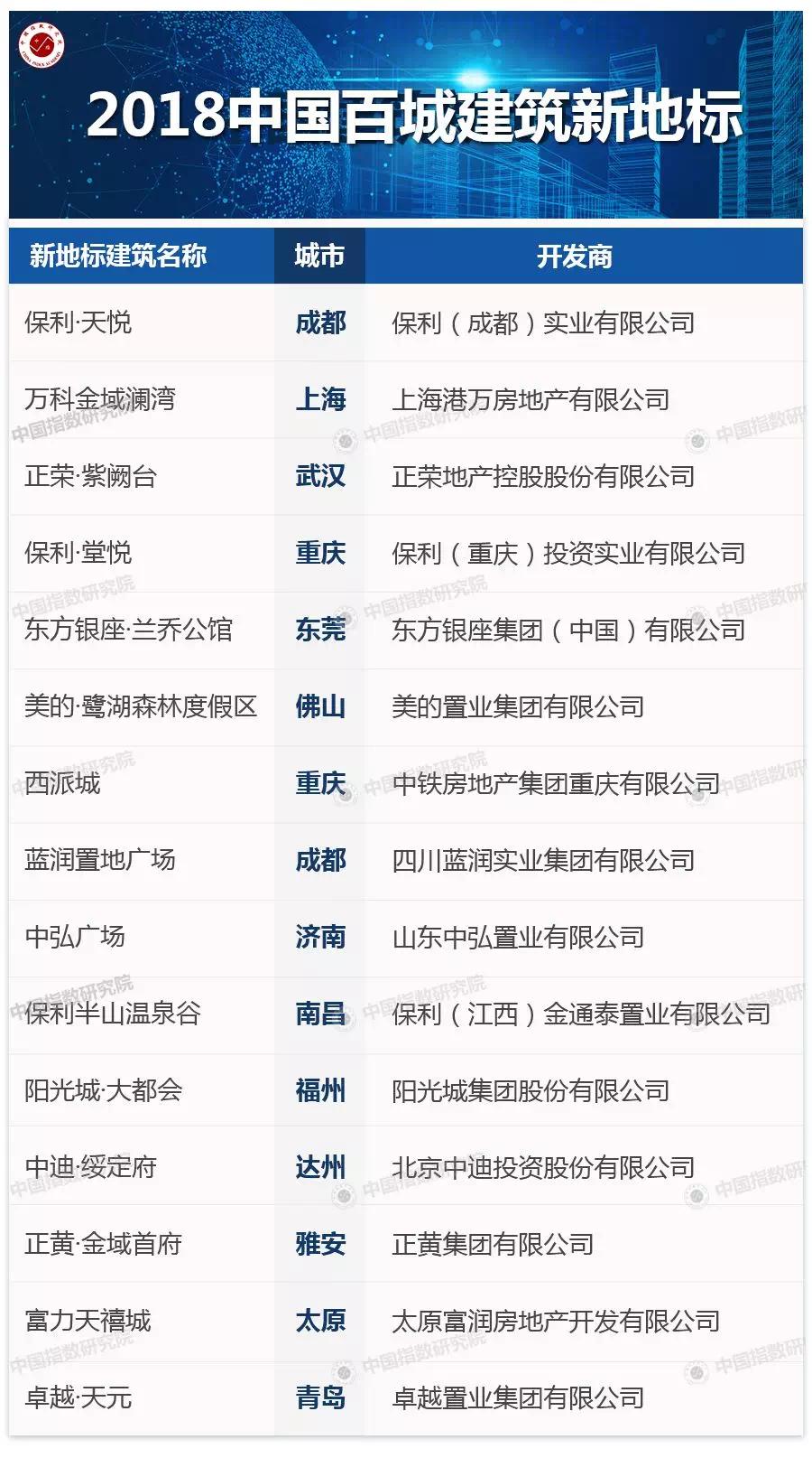 2018中国百城建筑新地标研究报告