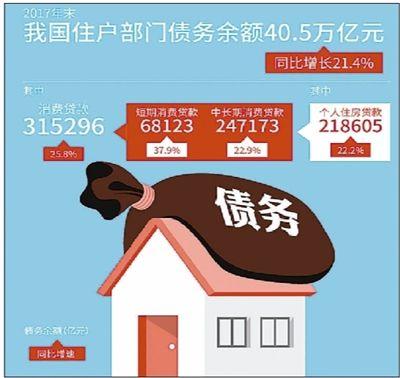 报告:房贷收入比去年末升至60.5%