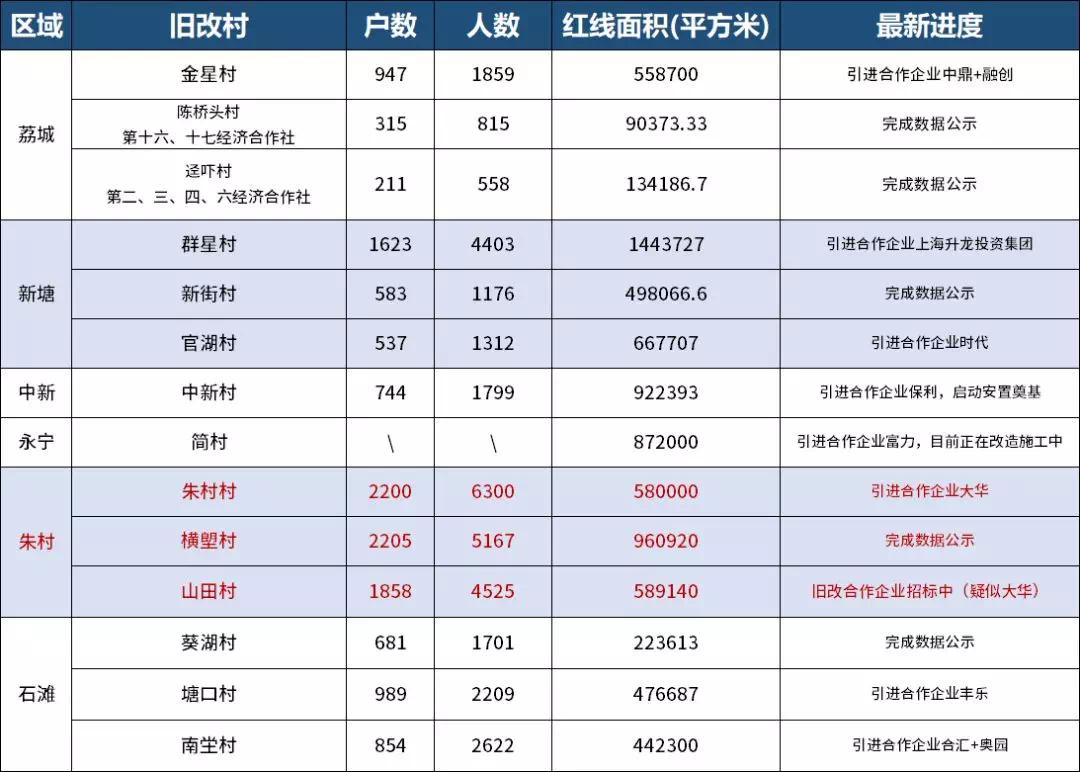 投资63亿,朱村山田村旧改公开招亲!要求安排村民回迁优先!