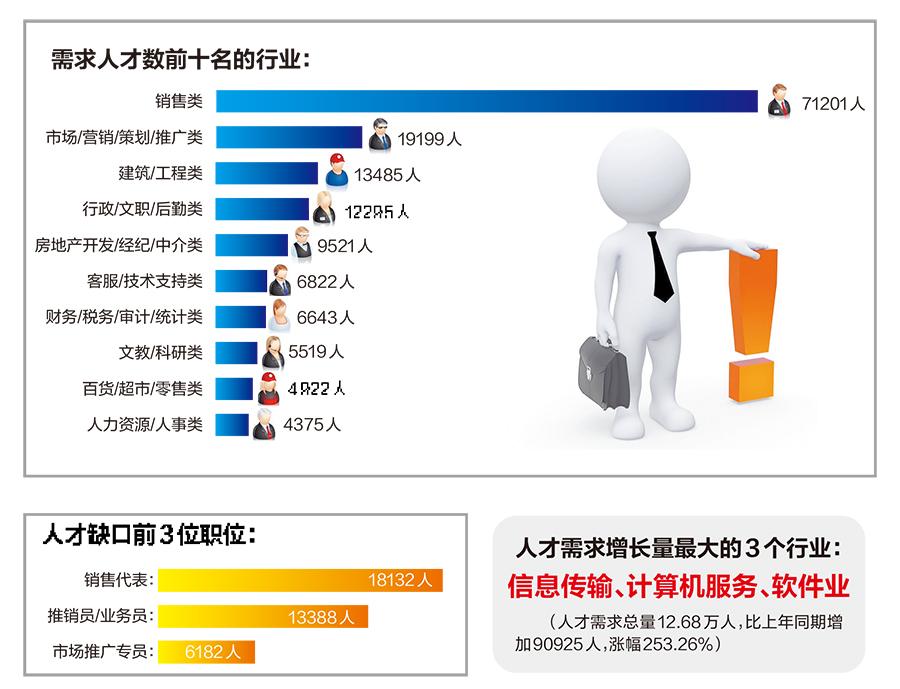 广西2018年第三季度人才供求报告:销售人才最急需