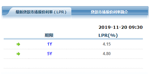 央行第三期LPR利率:5年期降至4.80% 此前为4.85%