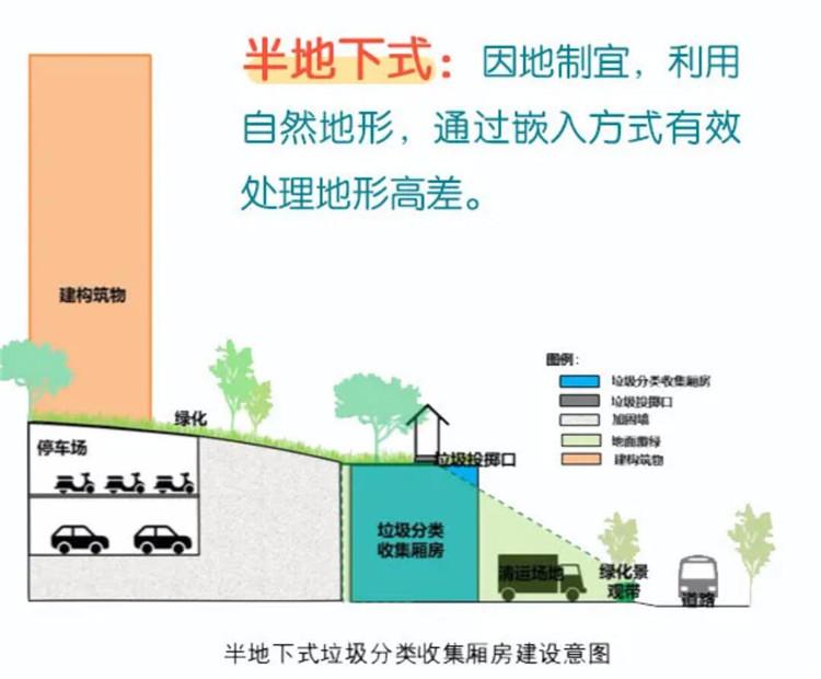 重庆出台新规:新建住宅应配套垃圾分类收集厢房(图6)