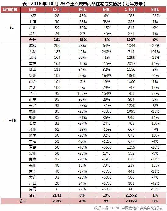 七大维度全面解析当前房地产市场变化特征