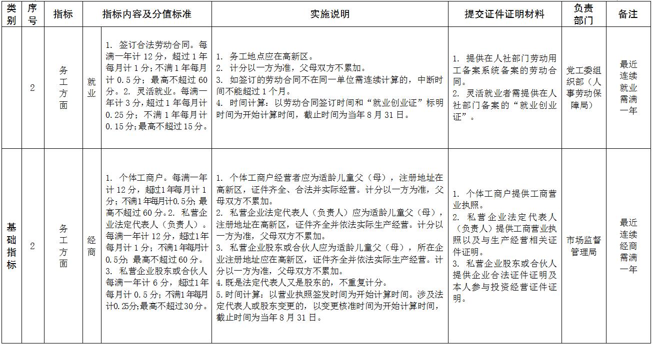 刚刚!济宁高新区进城务工人员随迁子女积分入学暂行办法公示