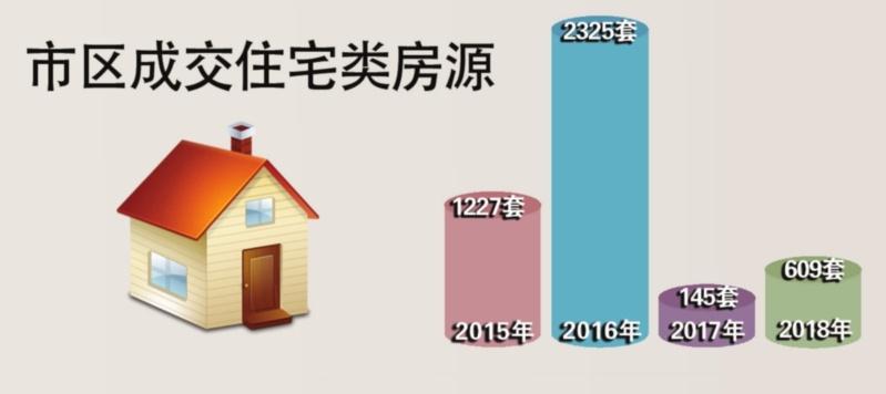 黄金周苏州市区成交住宅609套 同比增长320%