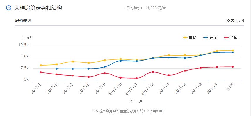 2018年最新云南16州房價和平均工資排名!看哪里買合適?