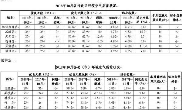 10月株洲空气质量达标率80.6% 无中度污染以上天气