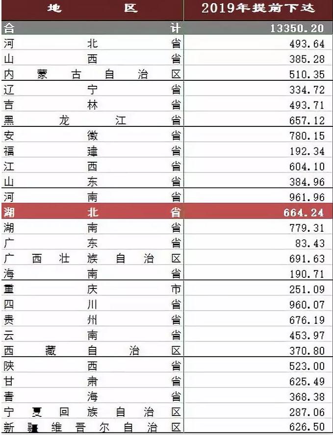 1.66万亿中央财政资金来了,湖北分得800亿元!