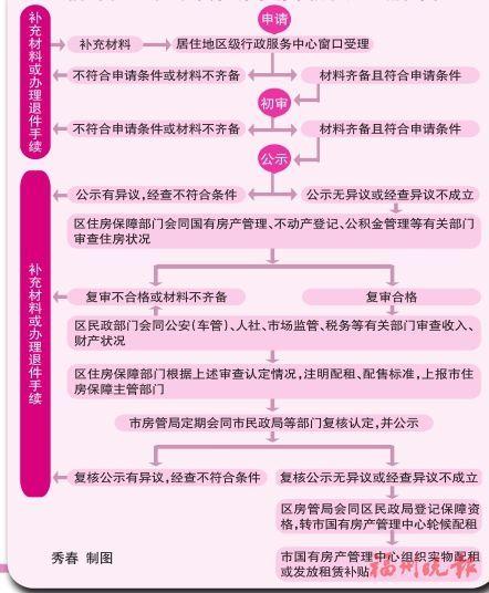 福州四城区29日开始受理公租房申请 今年提供公租房租赁补贴