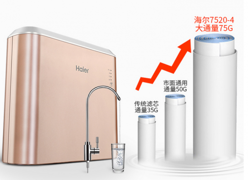 大水量厨房净水器成刚需,海尔这款产品直降700元,省钱又省心