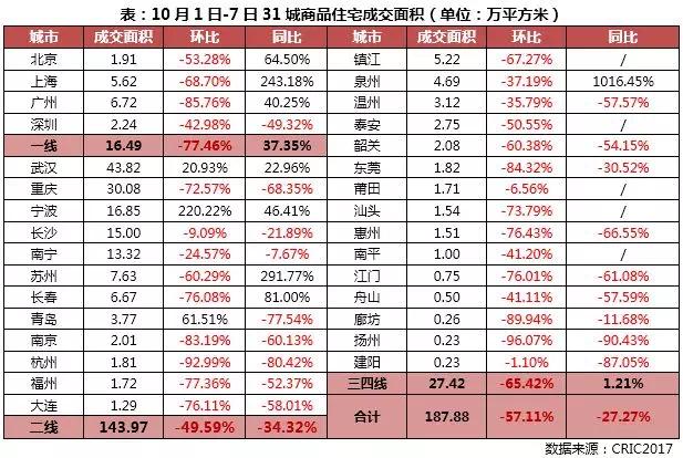 国庆31城楼市成交同比降27%但一线显著好于去年