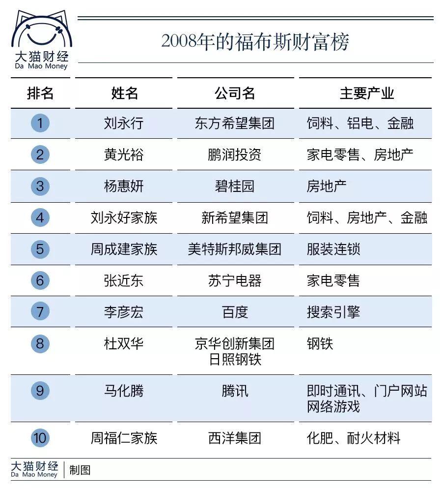 中国亿万富翁的几大流派:原来他们是靠这个发达的