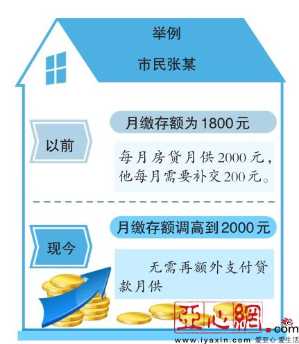 乌鲁木齐市公积金最高缴存基数将上调1047元