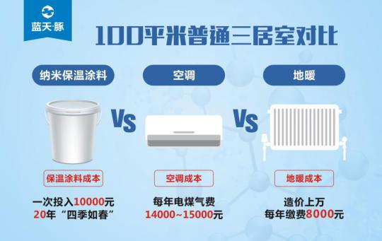 专家带你看未来!蓝天豚保温隔热装饰一体化系统凭啥引领市场