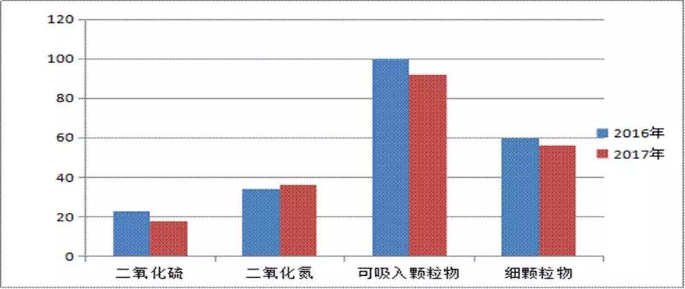 荆州哪里的空气质量最好 住在哪里对身体好
