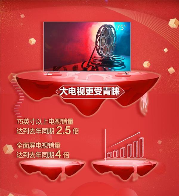 """""""肉眼可见""""的消费升级 京东家电11.11品质家电日再创新高"""