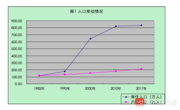 40年来,东莞人的工资变化这么大!最高工资的行业是你想不到